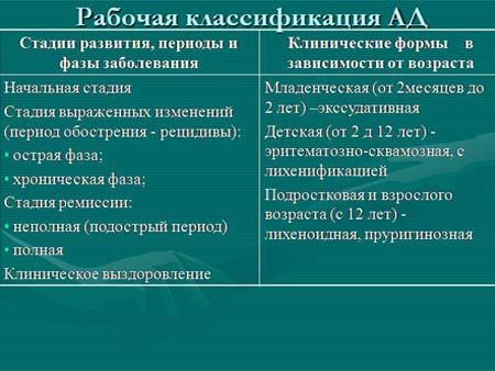 Классификации атопического дерматита