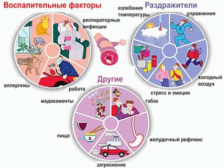 Обострение бронхиальной астмы