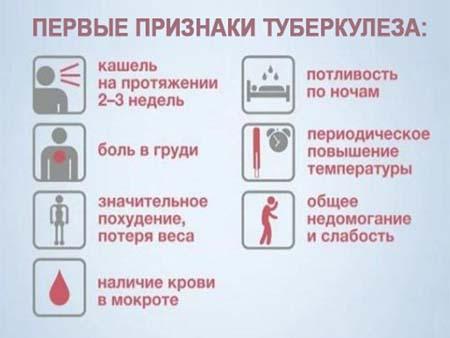 Симптомы туберкулёза у детей